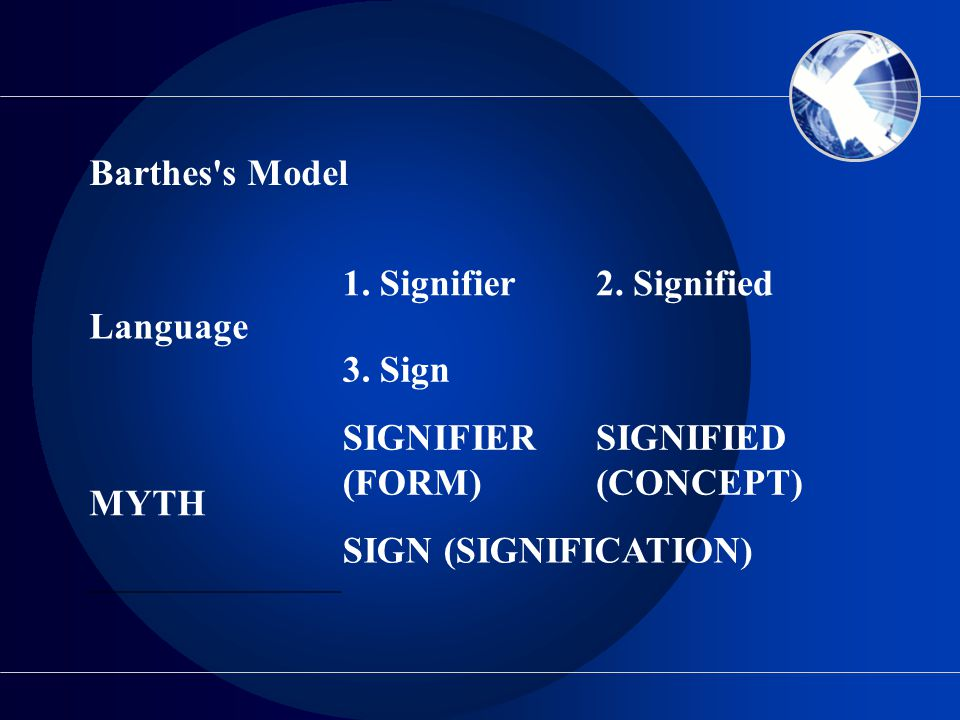 Barthes's Model Language 1. Signifier2. Signified 3. Sign MYTH SIGNIFIER (FORM) SIGNIFIED (CONCEPT) SIGN (SIGNIFICATION)