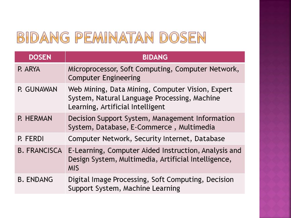 DOSENBIDANG P. ARYAMicroprocessor, Soft Computing, Computer Network, Computer Engineering P. GUNAWANWeb Mining, Data Mining, Computer Vision, Expert S