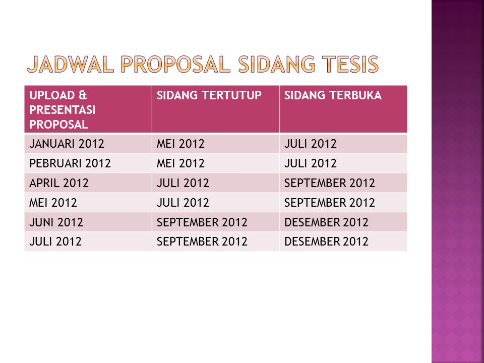 UPLOAD & PRESENTASI PROPOSAL SIDANG TERTUTUPSIDANG TERBUKA JANUARI 2012MEI 2012JULI 2012 PEBRUARI 2012MEI 2012JULI 2012 APRIL 2012JULI 2012SEPTEMBER 2