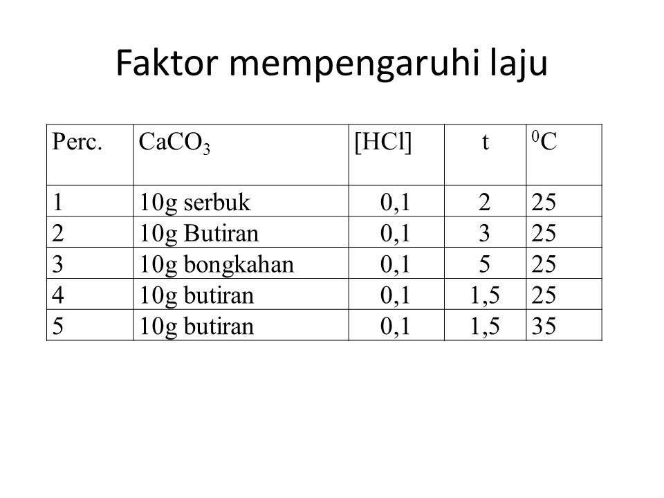 Faktor mempengaruhi laju Perc.CaCO 3 [HCl]t 0C0C 110g serbuk0,1225 210g Butiran0,1325 310g bongkahan0,1525 410g butiran0,11,525 510g butiran0,11,535