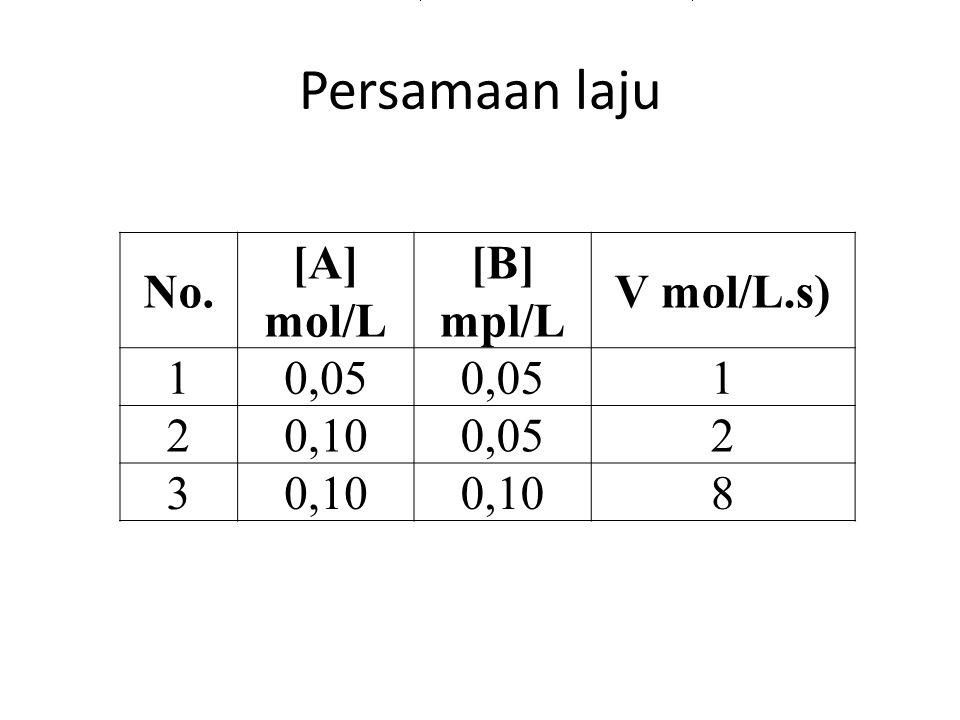 Persamaan laju No.No. [A] mol/L [B] mpl/L V mol/L.s) 10,05 1 20,100,052 30,10 8