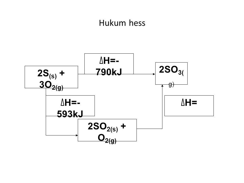 Hukum hess 2S (s) + 3O 2(g) 2SO 3( g) 2SO 2(s) + O 2(g) ∆ H=- 790kJ ∆ H=- 593kJ ∆ H=