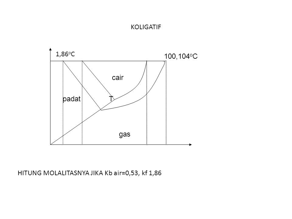 KOLIGATIF HITUNG MOLALITASNYA JIKA Kb air=0,53, kf 1,86 100,104 o C 1,86 o C T gas padat cair