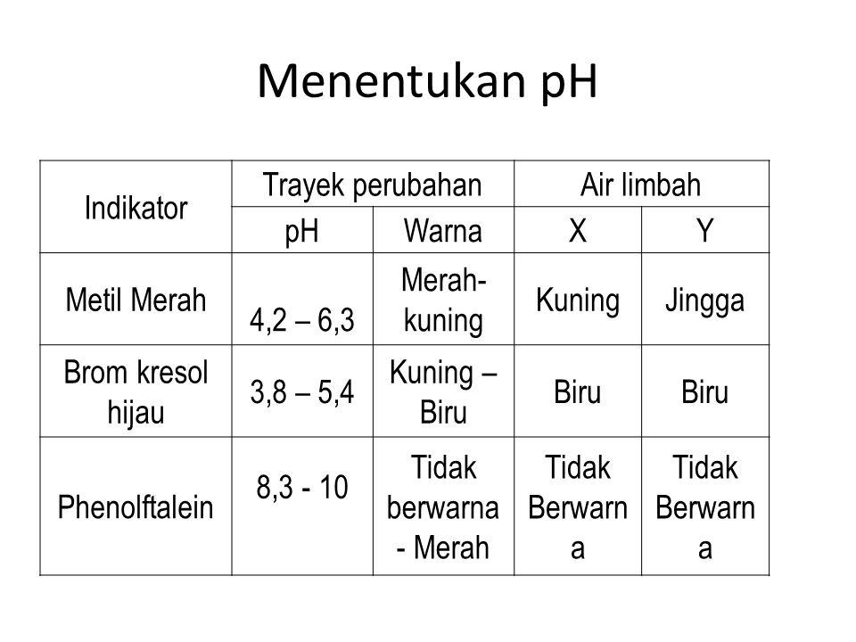Menentukan pH Indikator Trayek perubahanAir limbah pHWarnaXY Metil Merah 4,2 – 6,3 Merah- kuning KuningJingga Brom kresol hijau 3,8 – 5,4 Kuning – Bir