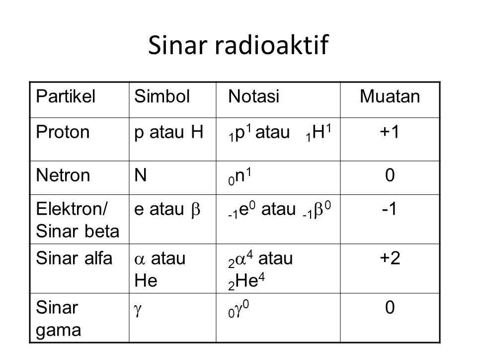 Sinar radioaktif PartikelSimbolNotasiMuatan Protonp atau H 1 p 1 atau 1 H 1 +1 NetronN 0n10n1 0 Elektron/ Sinar beta e atau  -1 e 0 atau -1  0 Sinar