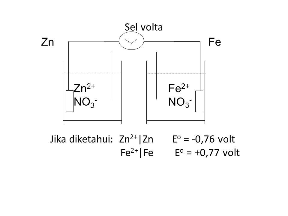 Sel volta Zn 2+ NO 3 - Fe 2+ NO 3 - ZnFe Jika diketahui: Zn 2+ |Zn E o = -0,76 volt Fe 2+ |Fe E o = +0,77 volt