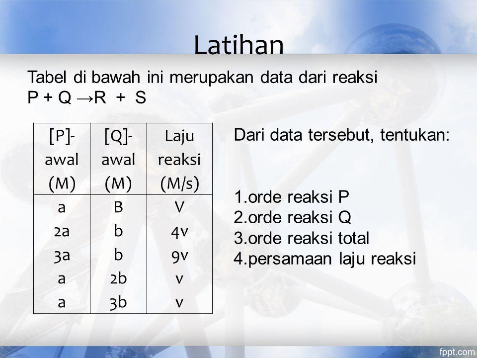 [P]- awal (M) [Q]- awal (M) Laju reaksi (M/s) a 2a 3a a B b 2b 3b V 4v 9v v Tabel di bawah ini merupakan data dari reaksi P + Q →R + S Dari data terse