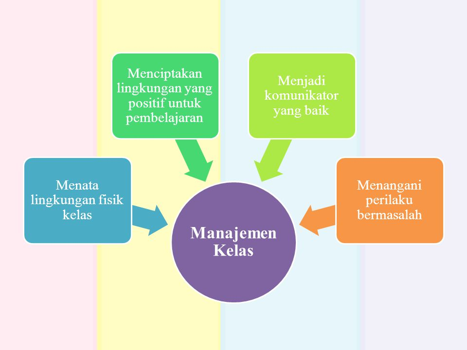 Manajemen Kelas Menata lingkungan fisik kelas Menciptakan lingkungan yang positif untuk pembelajaran Menjadi komunikator yang baik Menangani perilaku