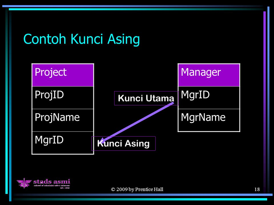 © 2009 by Prentice Hall18 Contoh Kunci Asing Project ProjID ProjName MgrID Manager MgrID MgrName Kunci Asing Kunci Utama