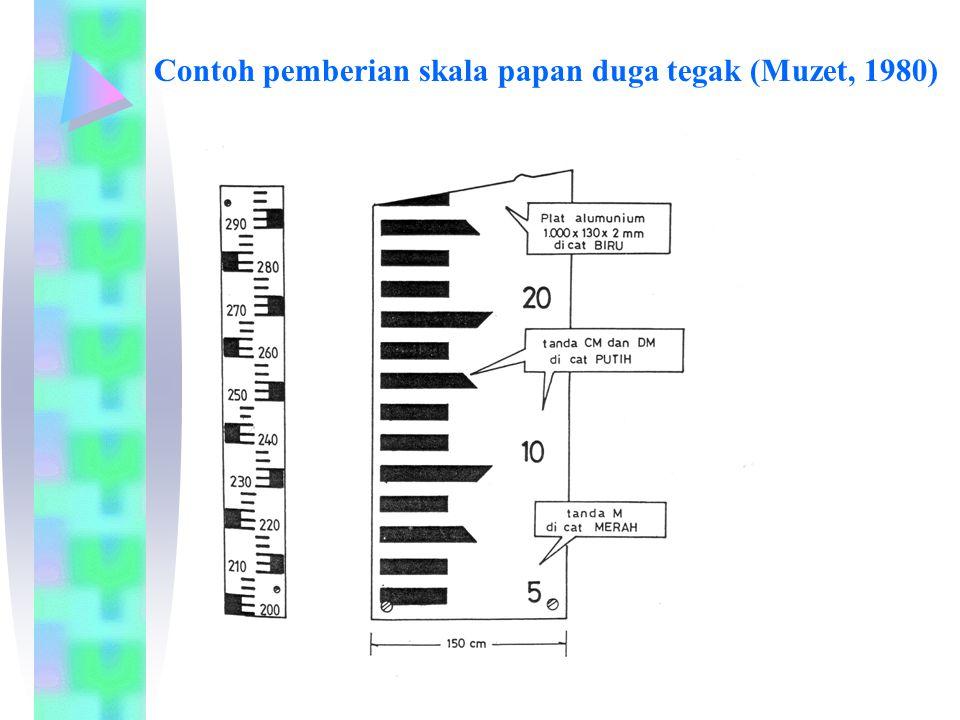 Contoh pemberian skala papan duga tegak (Muzet, 1980)