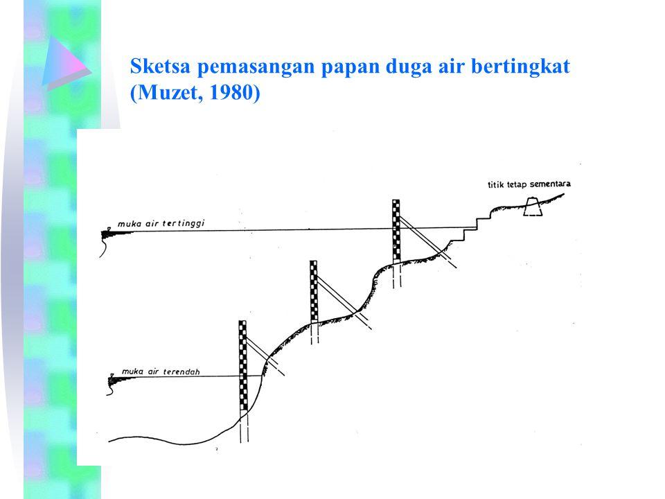 Sketsa pemasangan papan duga air bertingkat (Muzet, 1980)