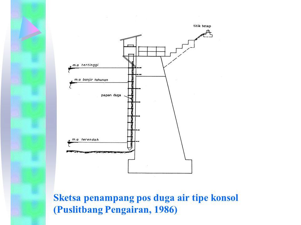 Sketsa penampang pos duga air tipe konsol (Puslitbang Pengairan, 1986)