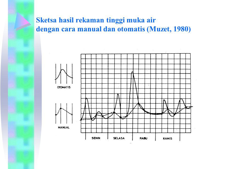 Sketsa hasil rekaman tinggi muka air dengan cara manual dan otomatis (Muzet, 1980)