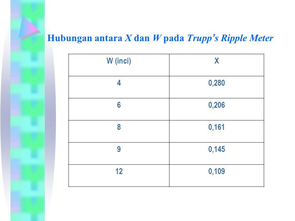 Hubungan antara X dan W pada Trupp ' s Ripple Meter W (inci)X 40,280 60,206 80,161 90,145 120,109