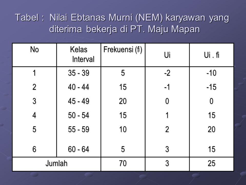 Tabel : Nilai Ebtanas Murni (NEM) karyawan yang diterima bekerja di PT. Maju Mapan No Kelas Interval Frekuensi (f i ) Ui Ui. fi 1 35 - 39 5-2-10 2 40