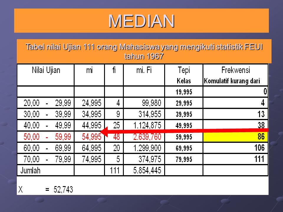 MEDIAN Tabel nilai Ujian 111 orang Mahasiswa yang mengikuti statistik FEUI tahun 1967