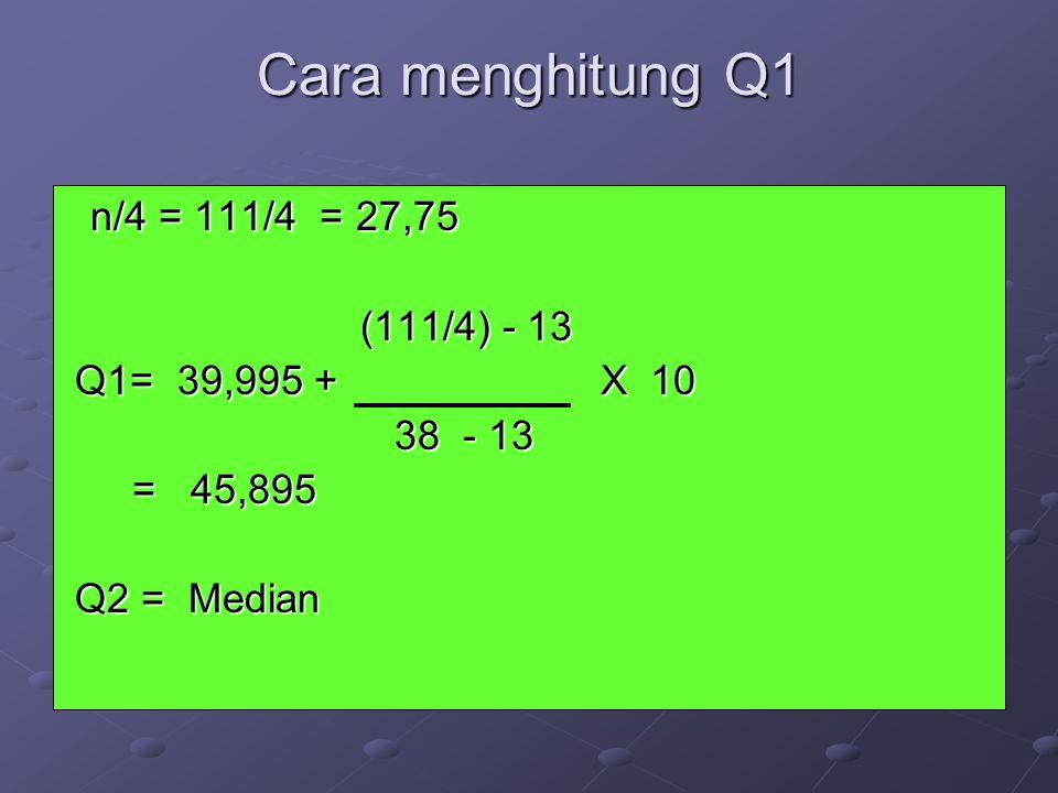 Cara menghitung Q1 n/4 = 111/4 = 27,75 n/4 = 111/4 = 27,75 (111/4) - 13 (111/4) - 13 Q1= 39,995 + X 10 Q1= 39,995 + X 10 38 - 13 38 - 13 = 45,895 = 45