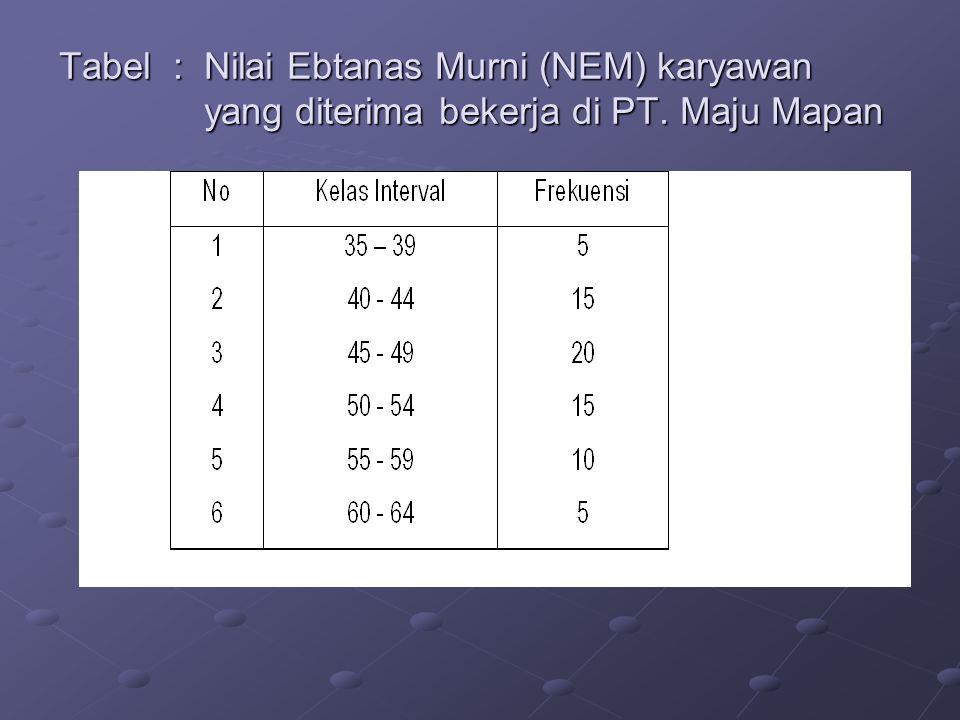 Tabel : Nilai Ebtanas Murni (NEM) karyawan yang diterima bekerja di PT. Maju Mapan