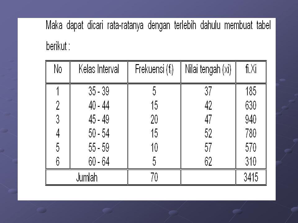 Sedangkan rata-ratanya dicari dengan menggunakan nilai tengah sebagai XI untuk rumus di atas, yaitu : Sedangkan rata-ratanya dicari dengan menggunakan nilai tengah sebagai XI untuk rumus di atas, yaitu :