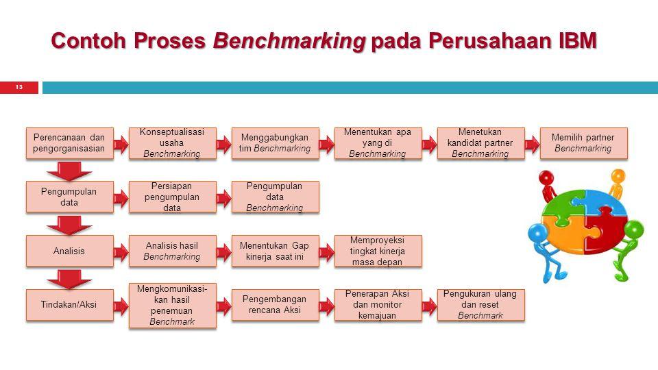 Contoh Proses Benchmarking pada Perusahaan IBM Perencanaan dan pengorganisasian Memilih partner Benchmarking Menetukan kandidat partner Benchmarking M