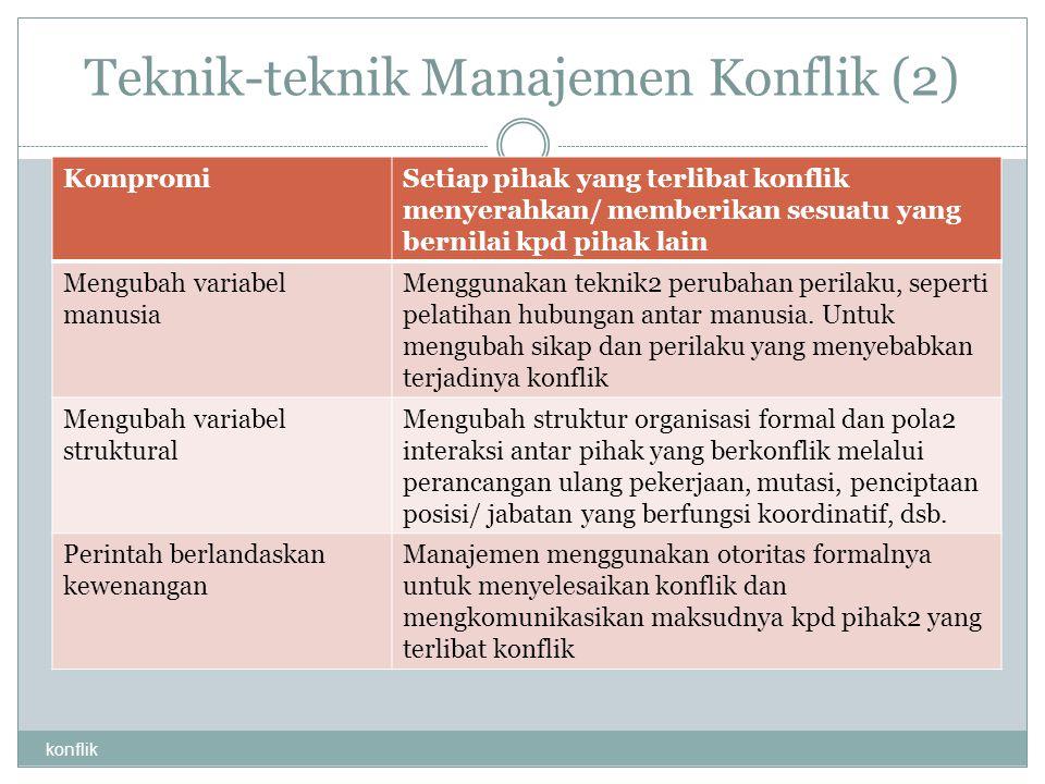 Teknik-teknik Manajemen Konflik (2) konflik KompromiSetiap pihak yang terlibat konflik menyerahkan/ memberikan sesuatu yang bernilai kpd pihak lain Me