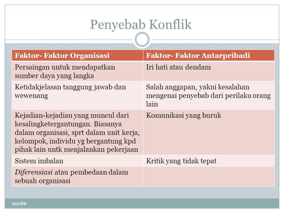 Penyebab Konflik konflik Faktor- Faktor OrganisasiFaktor- Faktor Antarpribadi Persaingan untuk mendapatkan sumber daya yang langka Iri hati atau denda