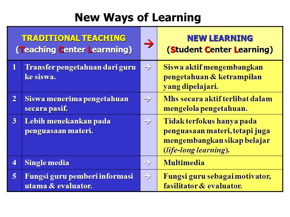 New Ways of Learning TRADITIONAL TEACHING (Teaching Center Learnning)  NEW LEARNING (Student Center Learning) 1 Transfer pengetahuan dari guru ke sis