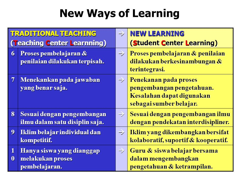 New Ways of Learning TRADITIONAL TEACHING (Teaching Center Learnning)  NEW LEARNING (Student Center Learning) 6 Proses pembelajaran & penilaian dilak
