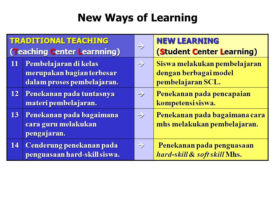 New Ways of Learning TRADITIONAL TEACHING (Teaching Center Learnning)  NEW LEARNING (Student Center Learning) 11 Pembelajaran di kelas merupakan bagi