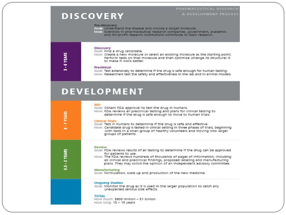 Conclusion Penemuan dan pengembangan obat yang baru adalah suatu proses yang panjang dan juga memusingkan.