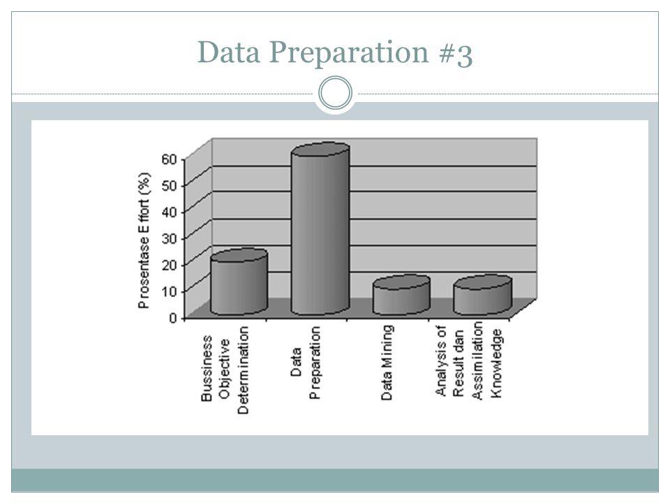 Data Preparation #3