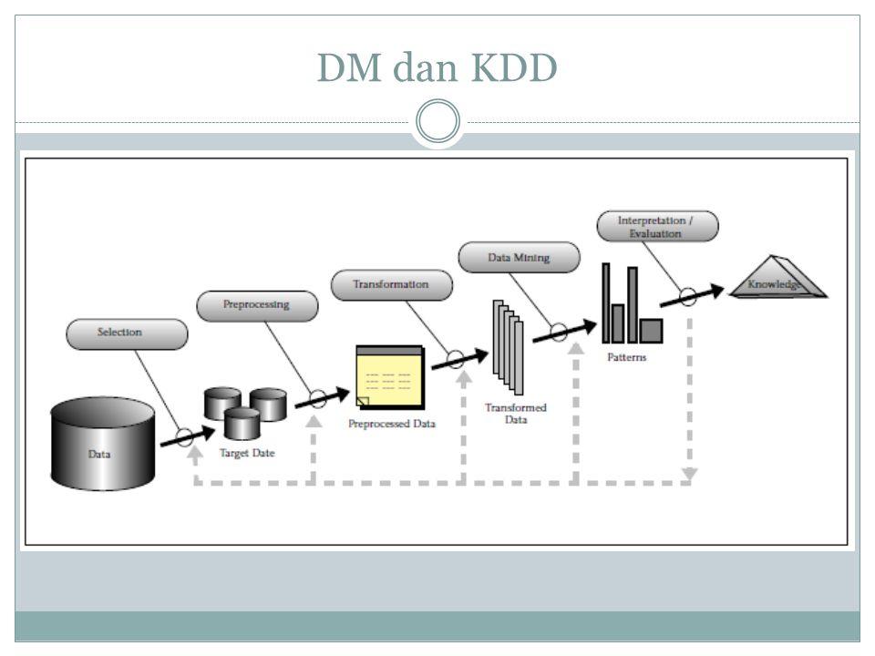 Tahapan KDD (Peter Cabena) Penentuan Sasaran Bisnis (Business Objective Determination) Persiapan Data (Data Preparation) – Data Selection – Data Preprocessing – Data Transformation Data Mining Analysis of Results Assimilation of Knowledge