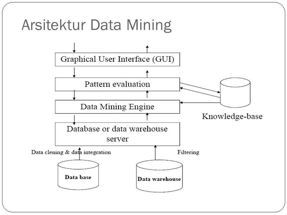 Tahap pemprosesan dalam Data Mining Knowledge Discovery In Database (KDD)