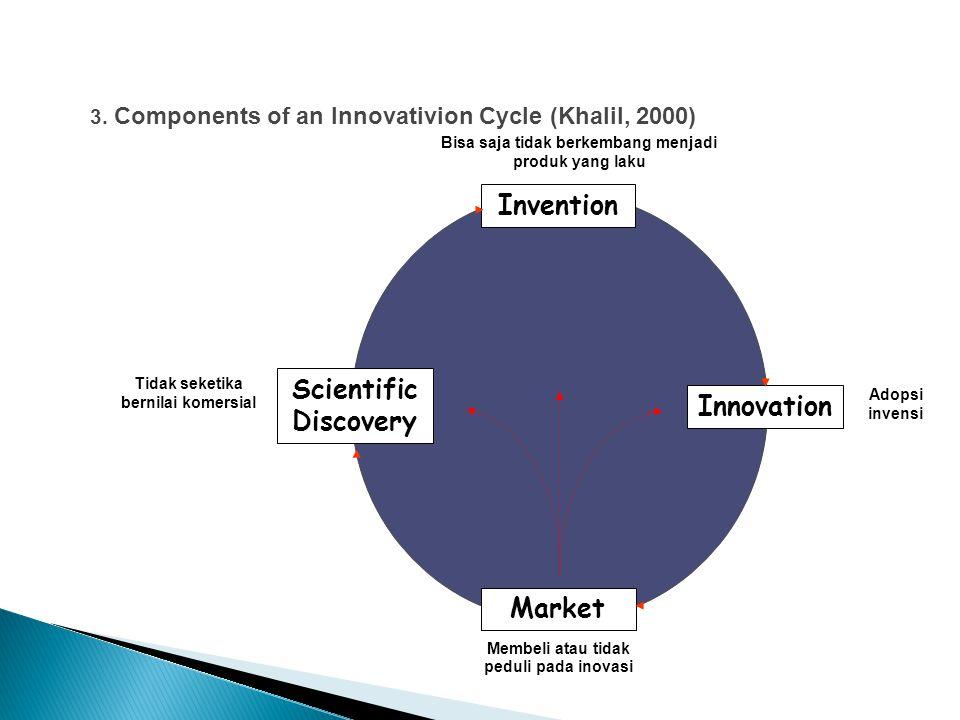 Adopsi invensi Invention Market Innovation Scientific Discovery Bisa saja tidak berkembang menjadi produk yang laku Membeli atau tidak peduli pada inovasi Tidak seketika bernilai komersial 3.