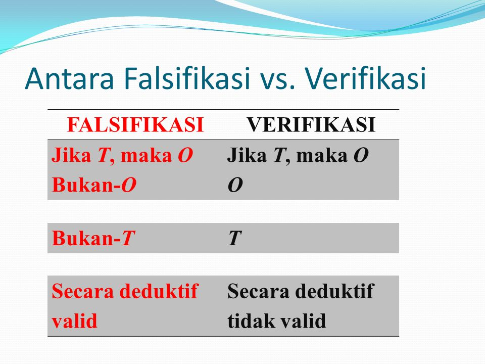 Antara Falsifikasi vs.