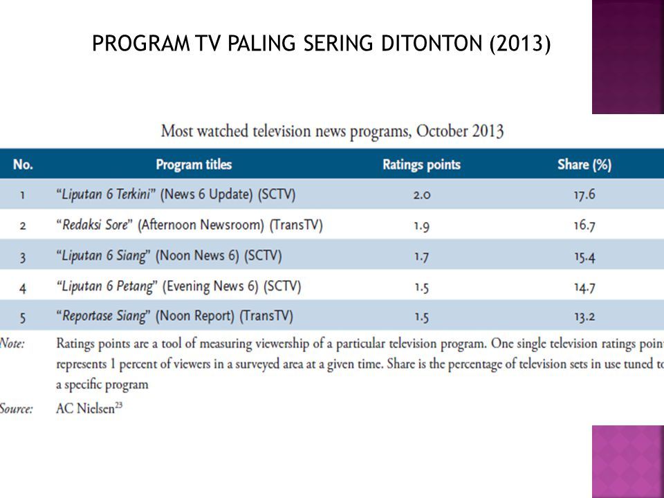 PROGRAM TV PALING SERING DITONTON (2013)