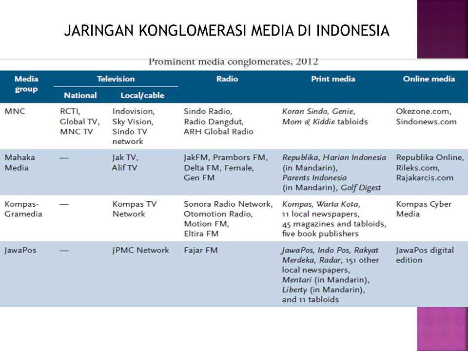 JARINGAN KONGLOMERASI MEDIA DI INDONESIA