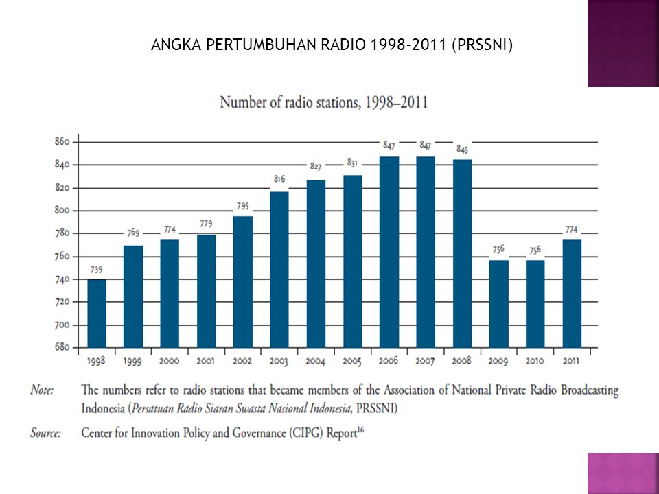 ANGKA PERTUMBUHAN RADIO 1998-2011 (PRSSNI)