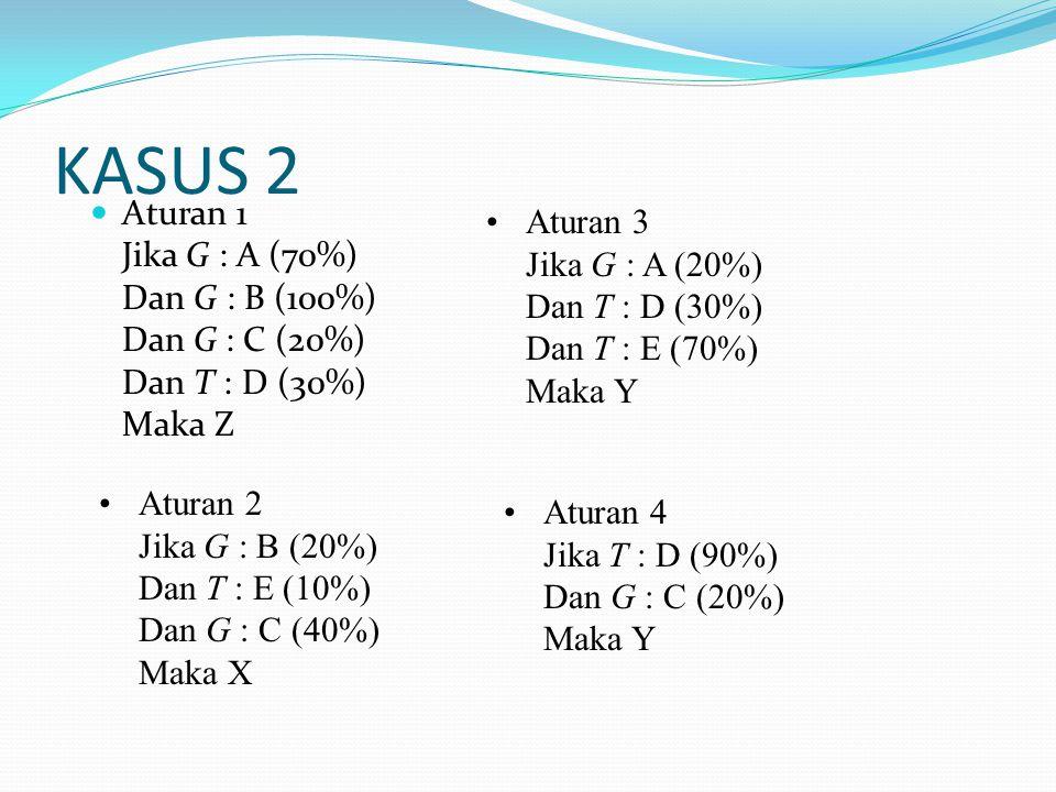 KASUS 2 Aturan 1 Jika G : A (70%) Dan G : B (100%) Dan G : C (20%) Dan T : D (30%) Maka Z Aturan 2 Jika G : B (20%) Dan T : E (10%) Dan G : C (40%) Maka X Aturan 3 Jika G : A (20%) Dan T : D (30%) Dan T : E (70%) Maka Y Aturan 4 Jika T : D (90%) Dan G : C (20%) Maka Y