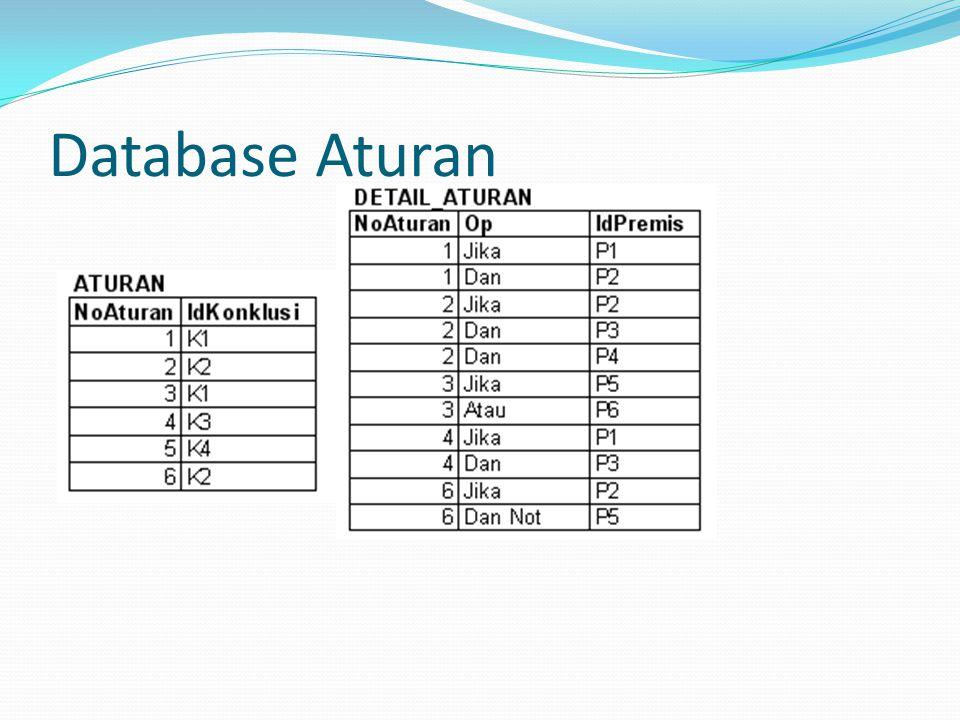 Database Aturan