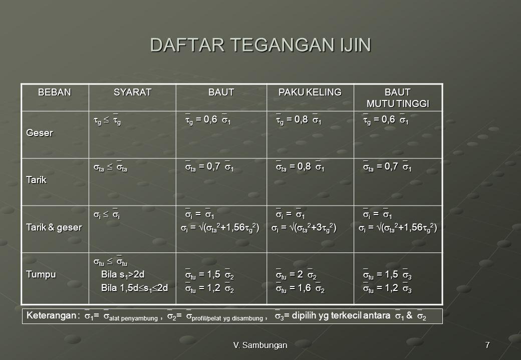 7V. Sambungan DAFTAR TEGANGAN IJIN BEBANSYARATBAUT PAKU KELING BAUT MUTU TINGGI Geser  g  g  g = 0,6  1  g = 0,8  1  g = 0,6  1 Tarik