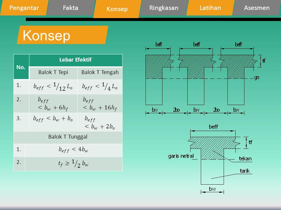 Konsep PengantarFakta Konsep RingkasanLatihanAsesmen No. Lebar Efektif Balok T TepiBalok T Tengah 1. 2. 3. Balok T Tunggal 1. 2.