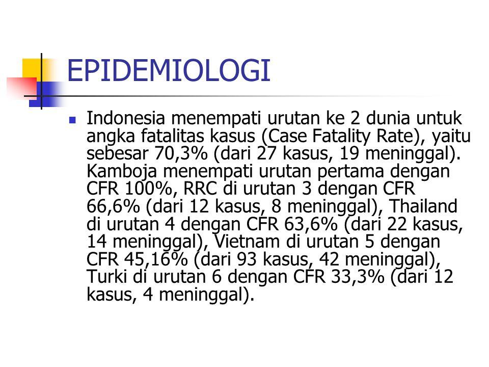 EPIDEMIOLOGI Indonesia menempati urutan ke 2 dunia untuk angka fatalitas kasus (Case Fatality Rate), yaitu sebesar 70,3% (dari 27 kasus, 19 meninggal)