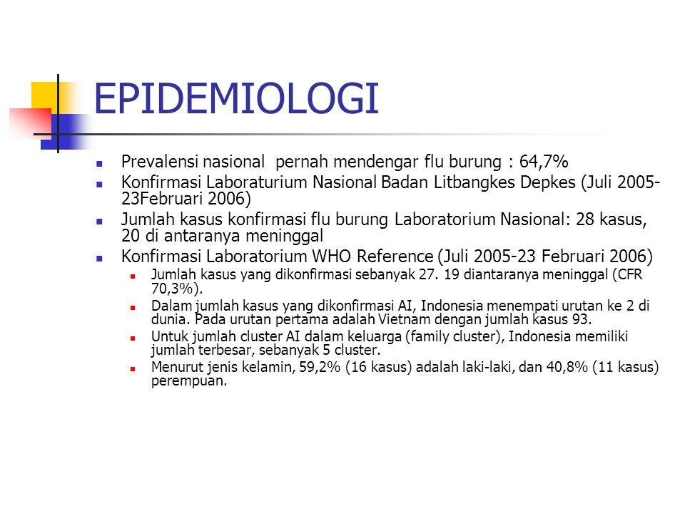 EPIDEMIOLOGI Prevalensi nasional pernah mendengar flu burung : 64,7% Konfirmasi Laboraturium Nasional Badan Litbangkes Depkes (Juli 2005- 23Februari 2006) Jumlah kasus konfirmasi flu burung Laboratorium Nasional: 28 kasus, 20 di antaranya meninggal Konfirmasi Laboratorium WHO Reference (Juli 2005-23 Februari 2006) Jumlah kasus yang dikonfirmasi sebanyak 27.
