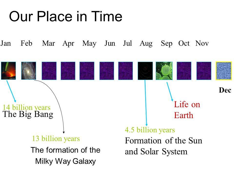 Our Place in Time The formation of the Milky Way Galaxy Jan Feb Mar Apr May Jun Jul Aug Sep Oct Nov 14 billion years The Big Bang 13 billion years 4.5 billion years Formation of the Sun and Solar System Dec Life on Earth