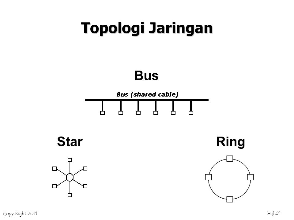 Copy Right 2011 Hal 41 Topologi Jaringan Bus StarRing