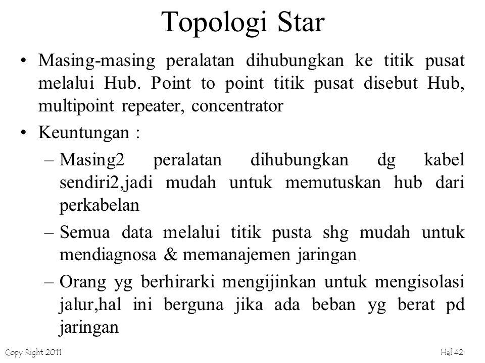 Copy Right 2011 Hal 42 Topologi Star Masing-masing peralatan dihubungkan ke titik pusat melalui Hub. Point to point titik pusat disebut Hub, multipoin