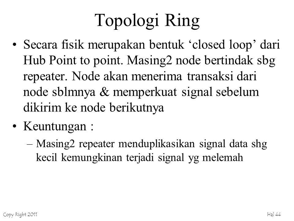 Copy Right 2011 Hal 44 Topologi Ring Secara fisik merupakan bentuk 'closed loop' dari Hub Point to point.