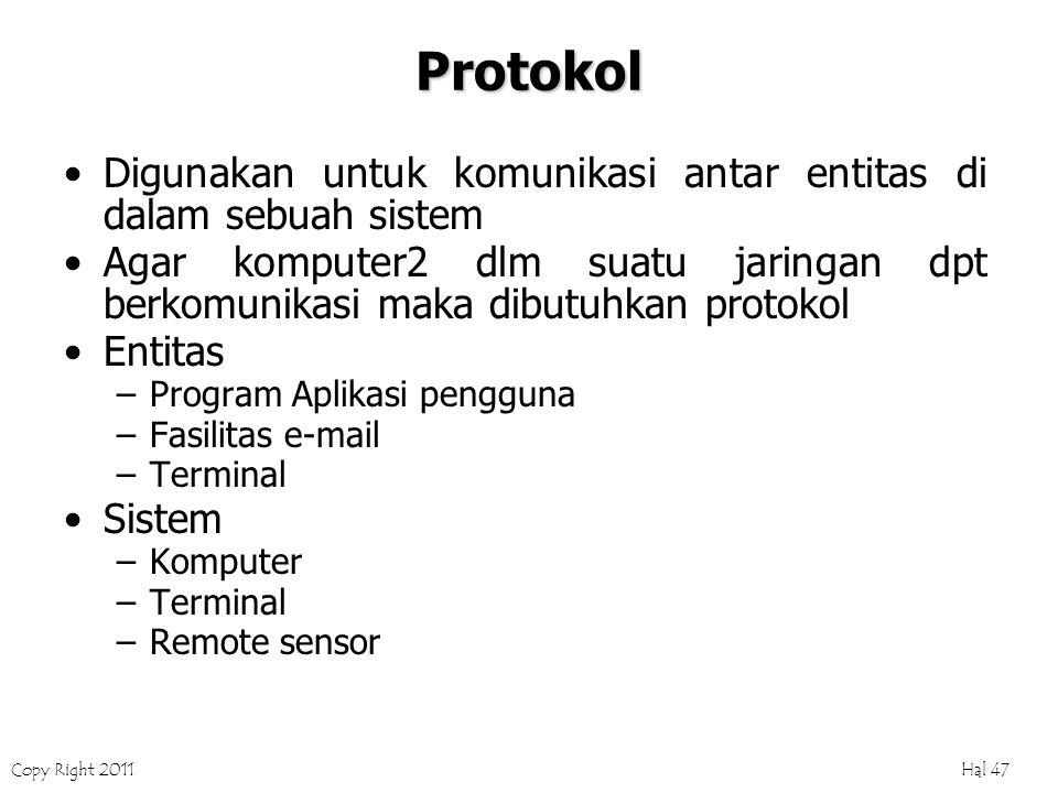 Copy Right 2011 Hal 47 Protokol Digunakan untuk komunikasi antar entitas di dalam sebuah sistem Agar komputer2 dlm suatu jaringan dpt berkomunikasi maka dibutuhkan protokol Entitas –Program Aplikasi pengguna –Fasilitas e-mail –Terminal Sistem –Komputer –Terminal –Remote sensor