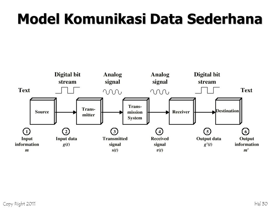 Copy Right 2011 Hal 30 Model Komunikasi Data Sederhana